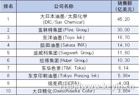 2012年全球油墨销售额前10名企业排行榜