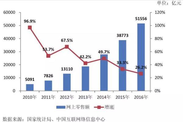 2010-2016年网络零售交易额增长情况